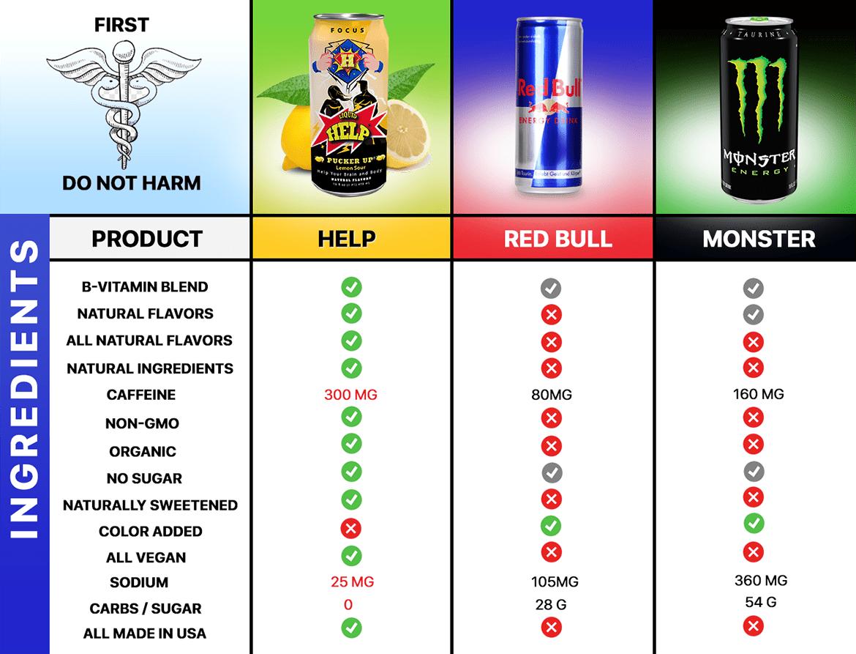 Liquid Help Energy Drink versus Other energy drinks